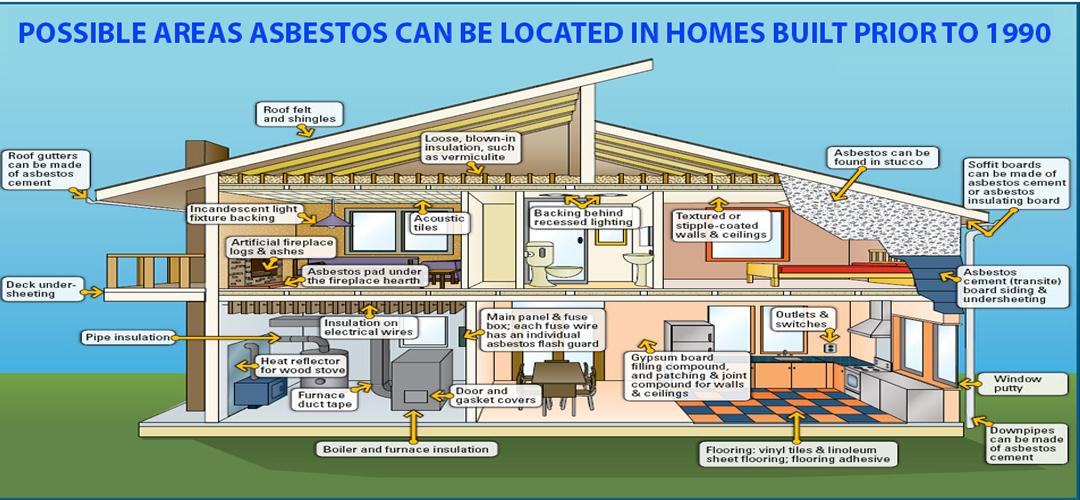 Asbestos Locations