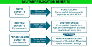 Military Relocation Benefits